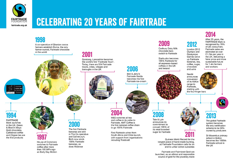 Fairtrade-20-years.jpg