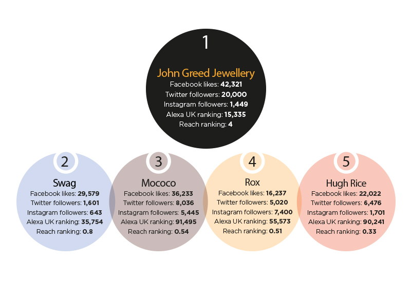 top5-independent-retailers