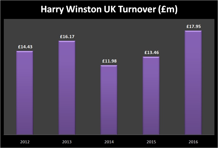 Harry Winston Turnover
