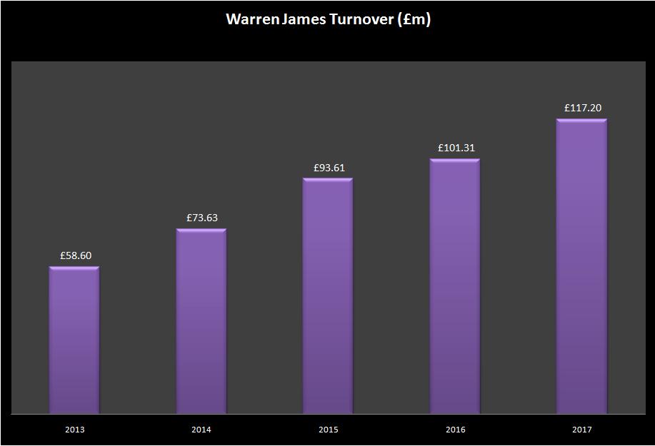 WJ turnover