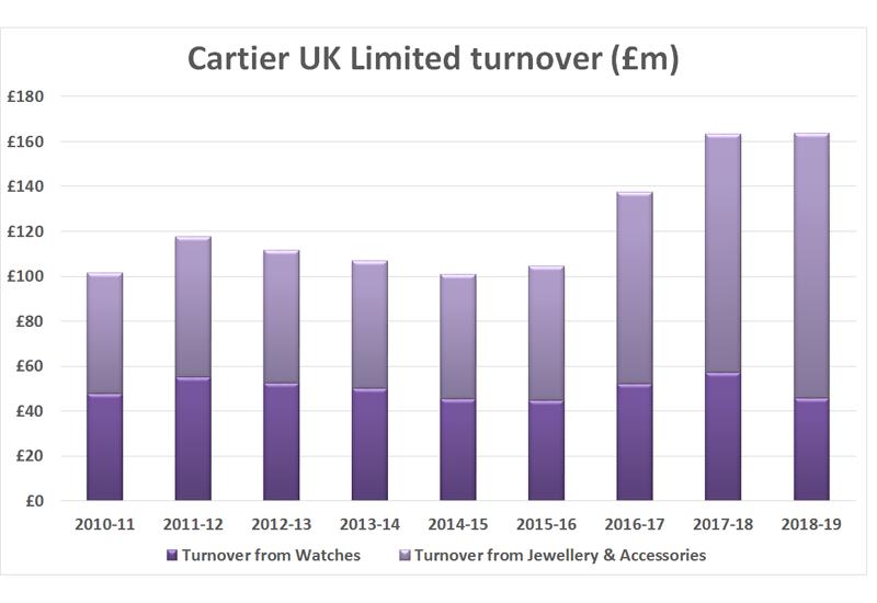 Cartier Graph 1